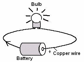 With the aid of a diagram, demonstrate a simple electric