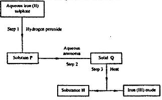 Study the energy level diagram below and answer the