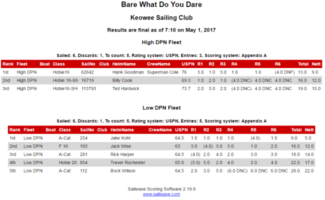 2017 05 01 07 12 35 Sailwave Results For Bare What Do You