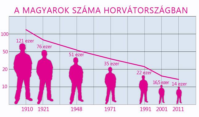 magyarok-szama-nepszamlalas