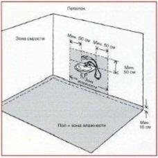 Влажные помещения и зона влажности.