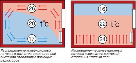 Электрический теплый пол.