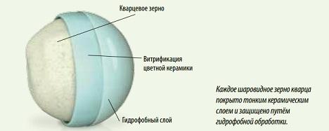 Жидкая керамика - процесс керамизации