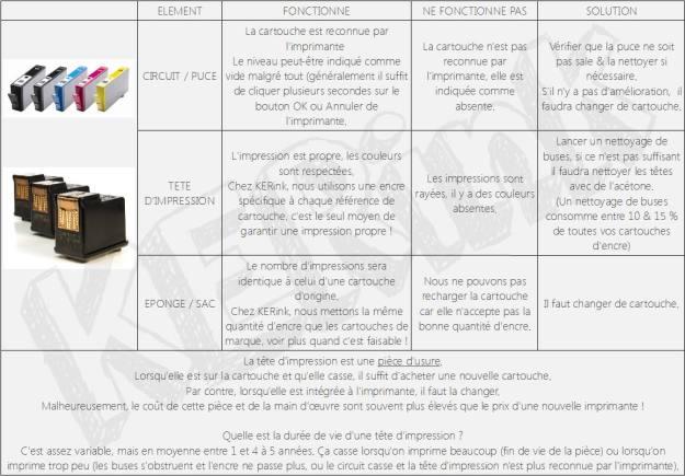 tableau_diagnostic_souci_erreur_cartouche_kerink_rennes