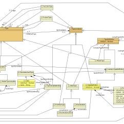 Class System Diagram 2002 Kia Spectra Stereo Wiring Kermeta Language
