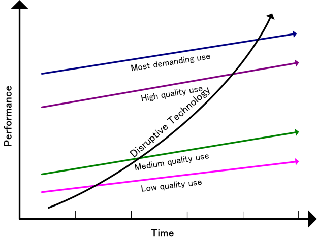 disruptive technology diagram