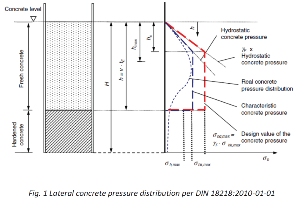medium resolution of  max red line that represents the maximum concrete pressure multiplied for a partial safety factor coefficient f to take into account the variations