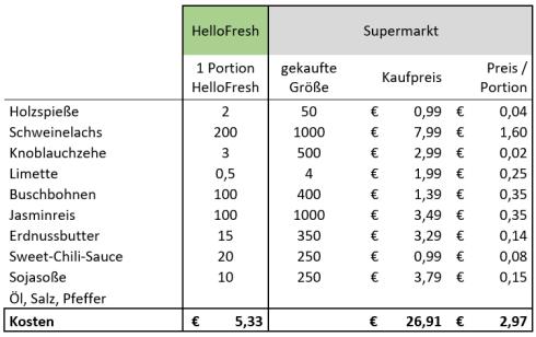 HelloFresh Preise und Kosten - Kostenvergleich - Preisvergleich