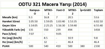 321_istatistikler