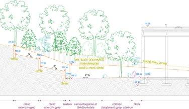 Kertépítészeti engedélyezési terv, telephely parkosítás; a kertépítészeti terv részletterve, jellemző terepmetszet