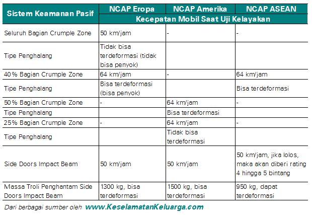 Perbedaan penilaian NCAP pada sistem keamanan pasif