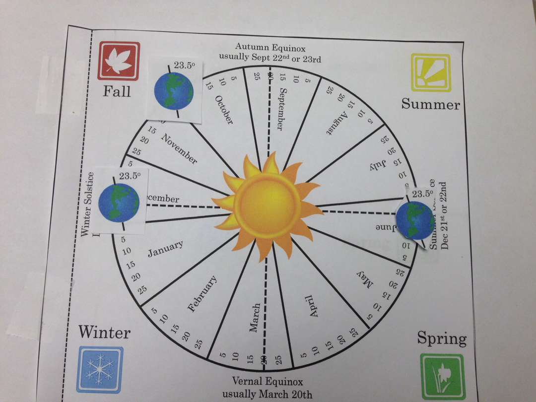 earth tilt and seasons diagram chrysler radio wiring space interactive notebook pages templates kesler