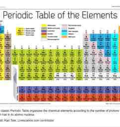 PERIODIC TABLE AND REACTIVITY LESSON PLAN – A COMPLETE SCIENCE LESSON USING  THE 5E METHOD OF INSTRUCTION   Kesler Science [ 967 x 1024 Pixel ]