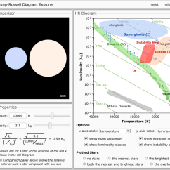 Hertzsprung Russell Diagram Activity Internal Heart H R Lesson Plan A Complete Science Using The 5e Hr