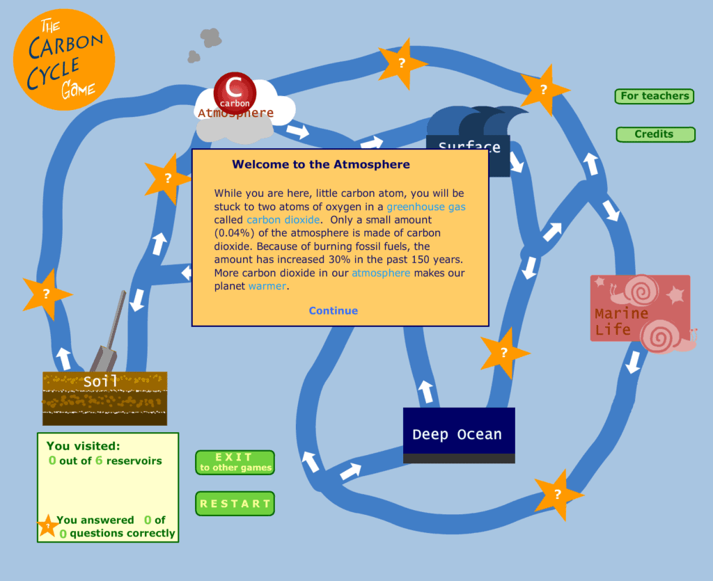 Carbon Cycle Lesson Plan A Complete Science Lesson Using