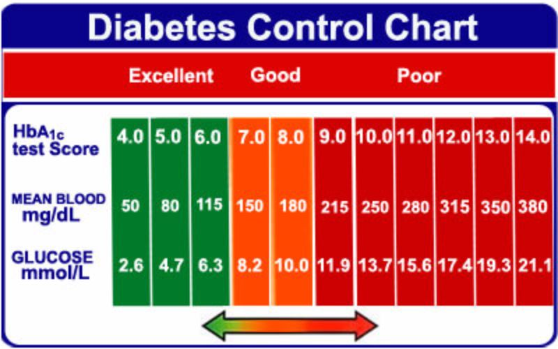 Glucose readings - Newbies - Ketogenic Forums