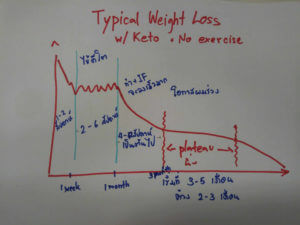 ปัจจัยในการลดน้ำหนัก