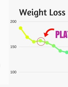 Weight loss plateau on keto also why is not  linear process vale rh ketovale