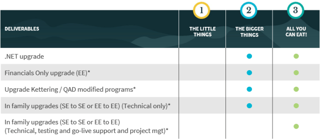 A table describing the differences in upgrade services available with AMS