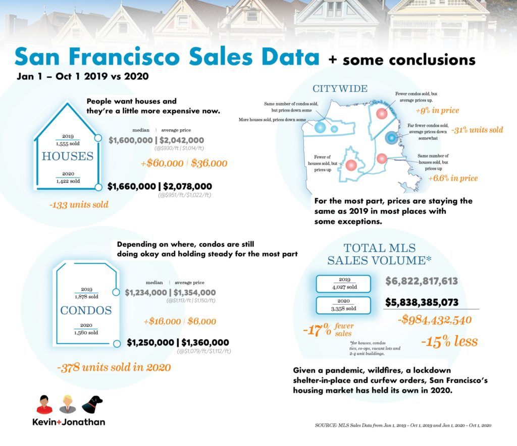 How COVID-19 has impacted San Francisco's housing market