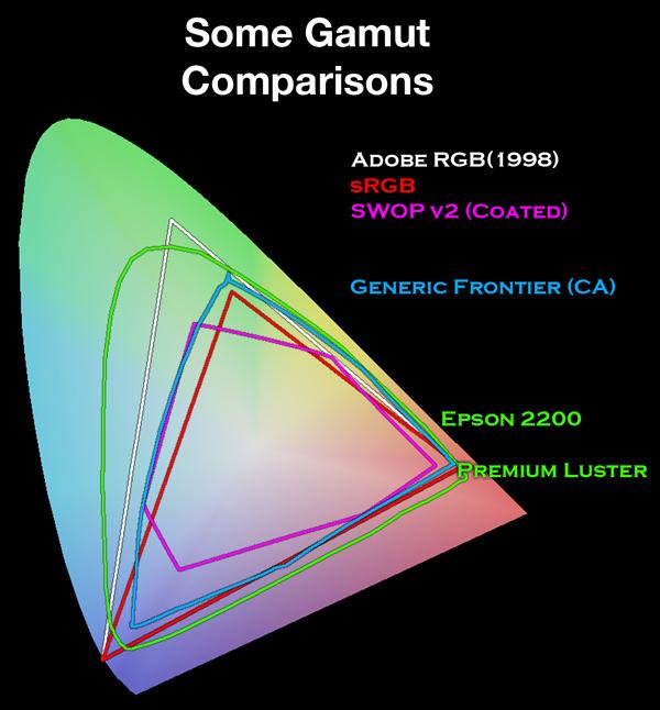 ModelMayhem.com - Adobe RGB color space vs. sRGB default setting?