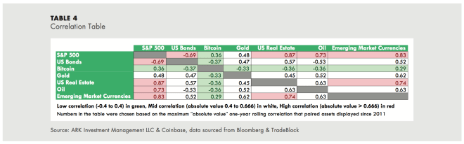 Bitcoin correlation with other assets