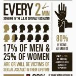 7 Sexual Assault Statistics from Rid of My Disgrace (Infographic)