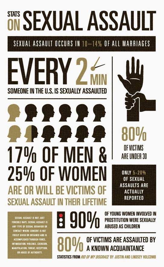 statistics on sexual assault