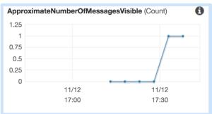 Publishing a message from a webapp to an AWS SQS Queue via AWS Lamba