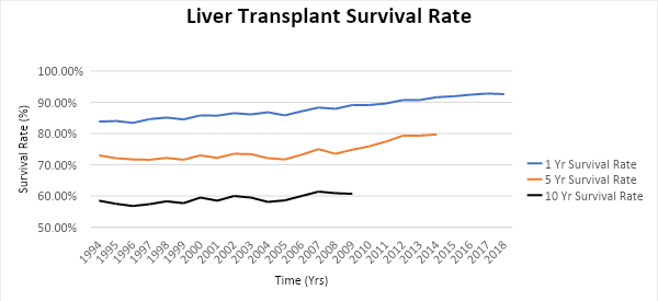 The opportunity cost of the liver organ shortage in the United States