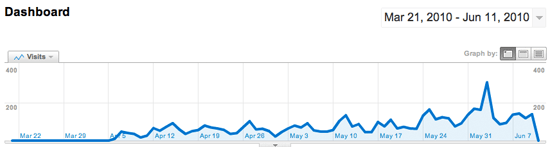 Google Analytics Stats for WPMods.com