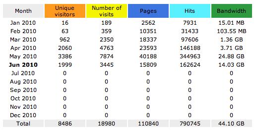 AWStats Stats for WPMods.com