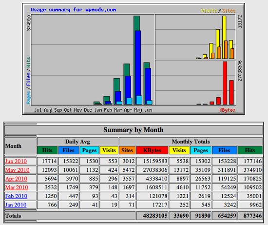 Webalizer Stats for WPMods.com