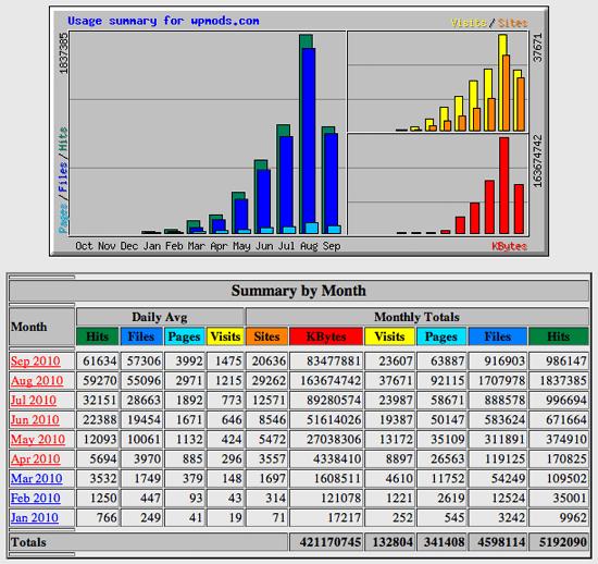 Webalizer Stats for WPMods