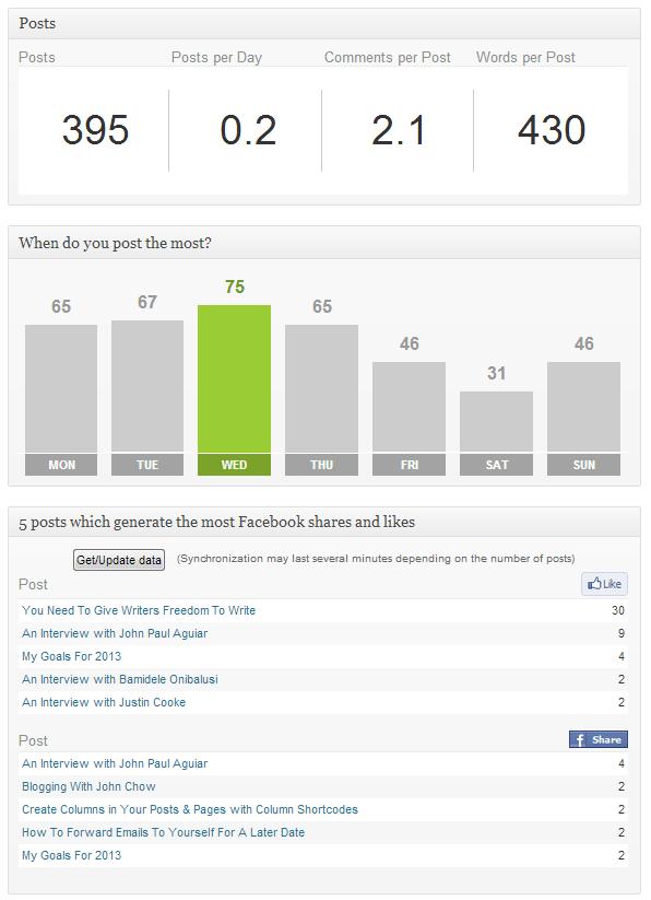 Advanced Blog Metrics