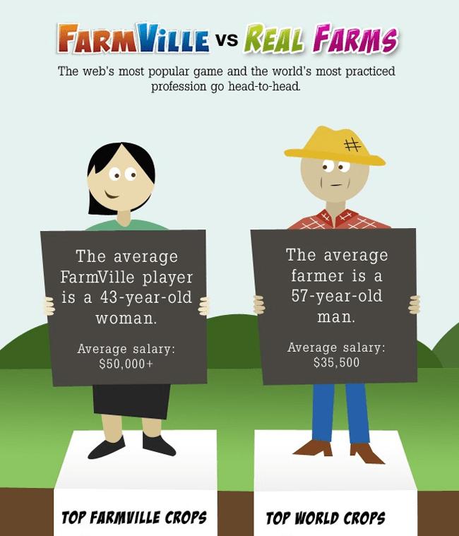 FarmVille vs Real Farms