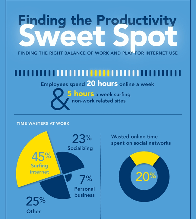 Finding the Productivity Sweet Spot at Work