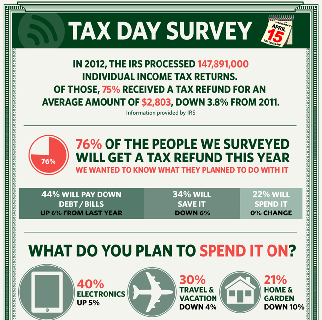 Tax Refund: What Will You Do With All That Money?
