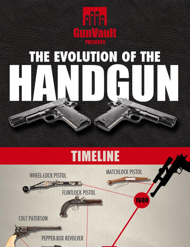 The Evolution of the Handgun