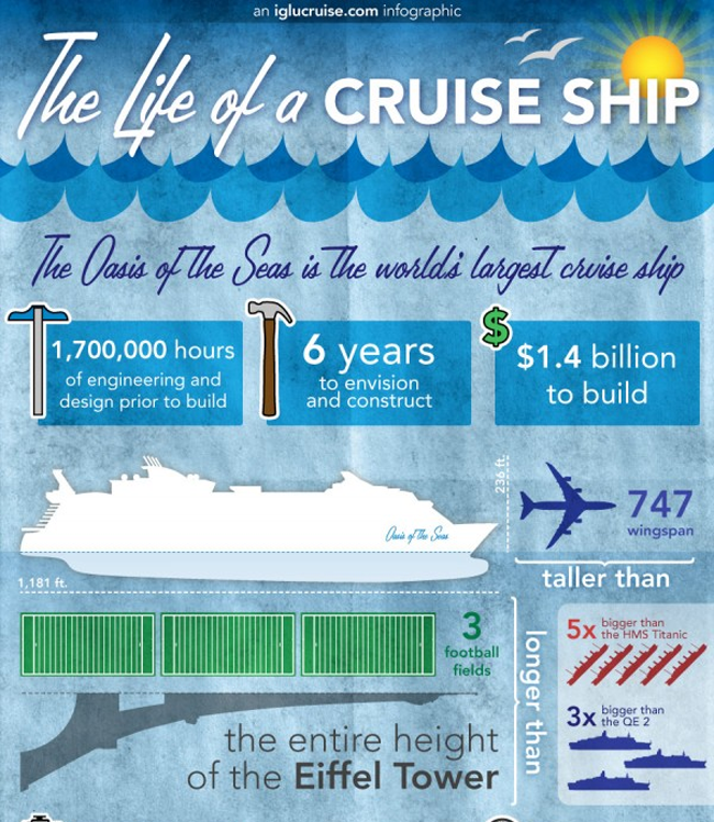 The life of a cruise ship