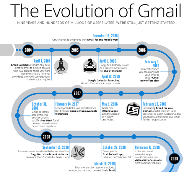 The Evolution of Gmail