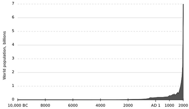 Historic Population Curve