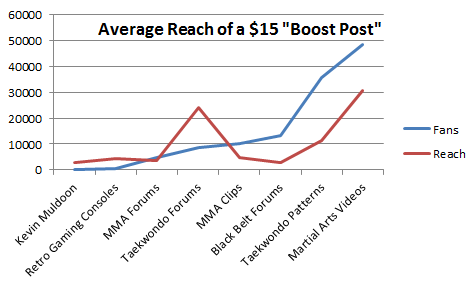 Facebook Boost Post Price Comparison