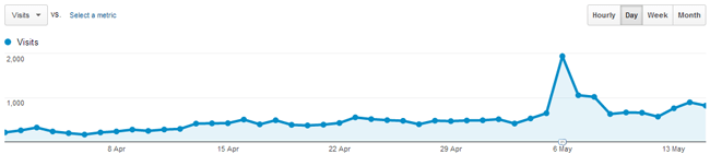 Traffic From April to May 2013