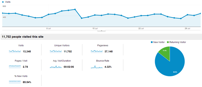 Traffic for July 2013