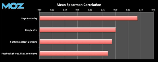 High Correlation for Google +1's and High Search Engine Rankings