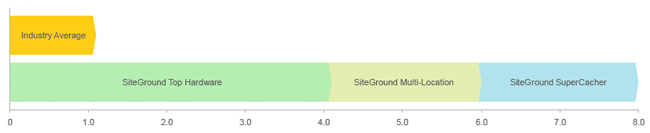 SiteGround Speed