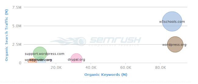 SEMrush Competition Graph