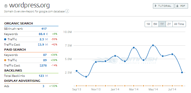 SEMrush Competition Report - click to view large version