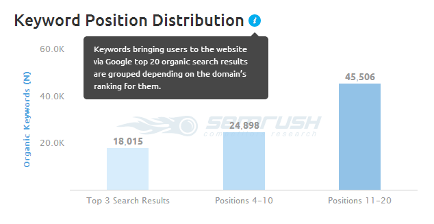 SEMrush Keyword Distribution